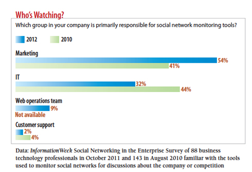 chart: which group in your company is responsible for social networ monitoring tools?