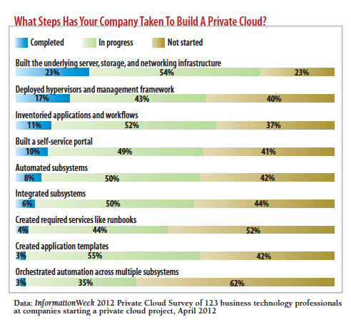 What steps has your company taken to build a privat cloud?