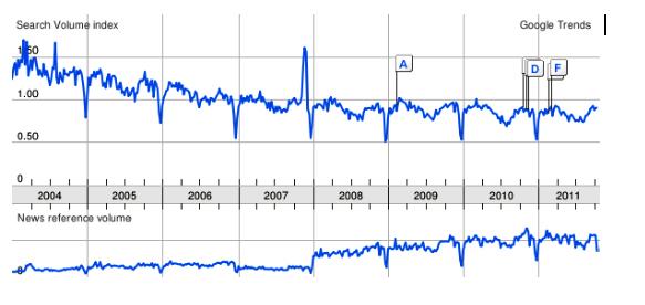 chart: Google Trends