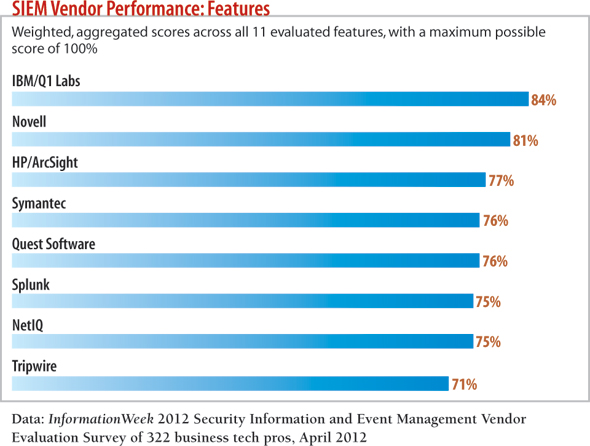 SIEM Vendor Performance