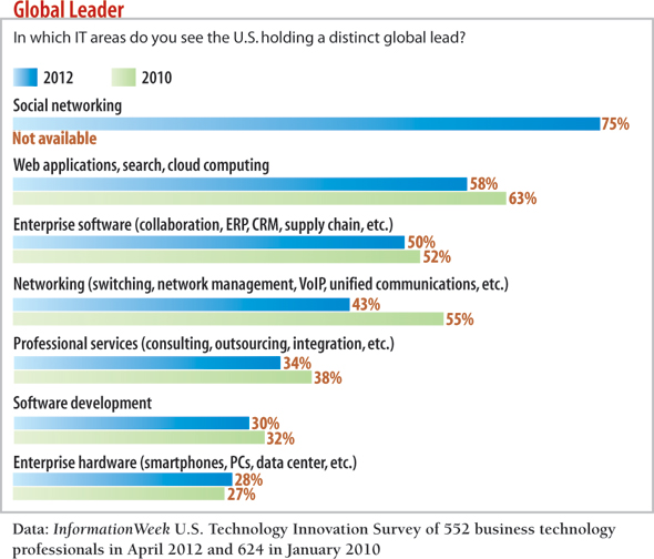 In which IT areas do you see the U.S. holding a distinct global lead?