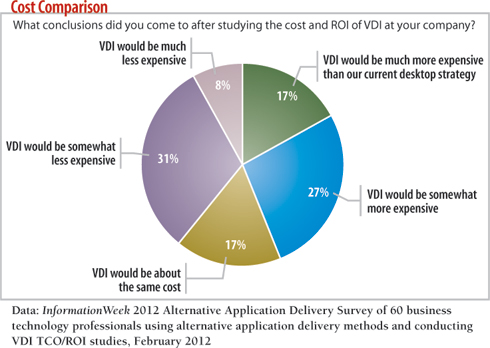 chart: What conclusions did you come to after studying the cost and ROI of VDI at your company?
