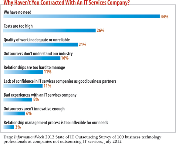 chart: Why haven't you contracted with a services company?