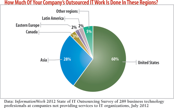chart: How much of your company's outsourced work is done in these regions?