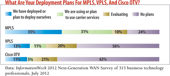 chart: what are your deployment plans for MPLS, VPLS, And cisco OTV?
