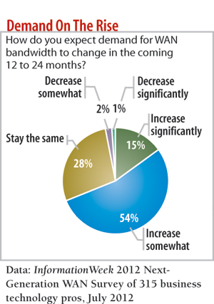 chart: How do you expect demand for WAN bandwidth to change in the coming 12- 24 months?