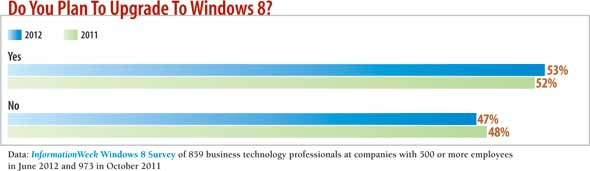 chart: do you plan to upgrade to Windows 8