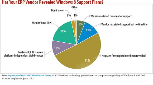 chart: Has your ERP vendor revealed Windows 8 support plans?