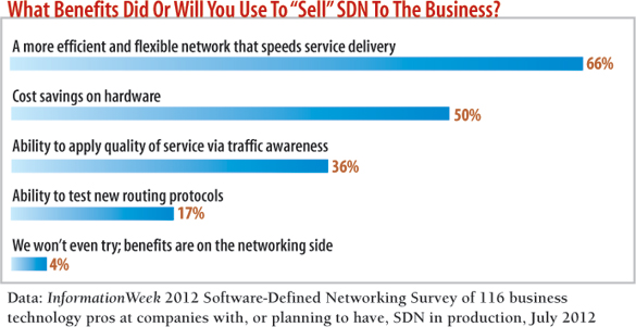 chart: What benefits did or will you use to 'sell' SDN to the business?