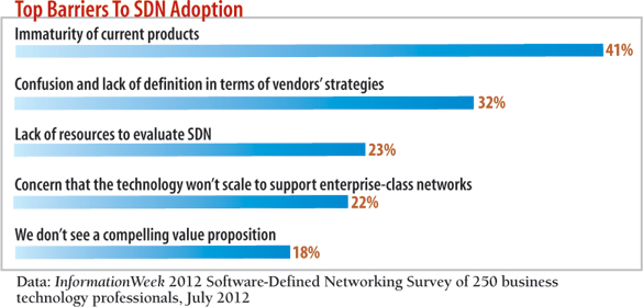 chart: Top barriers to SDN adoption