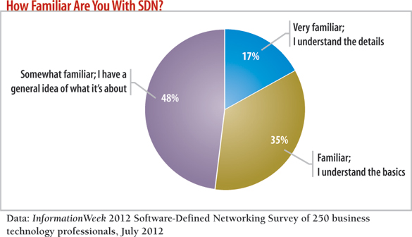 chart: How familiar are you with SDN?