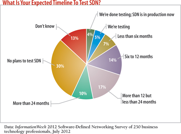 chart: What is your expected timeline to Test SDN?