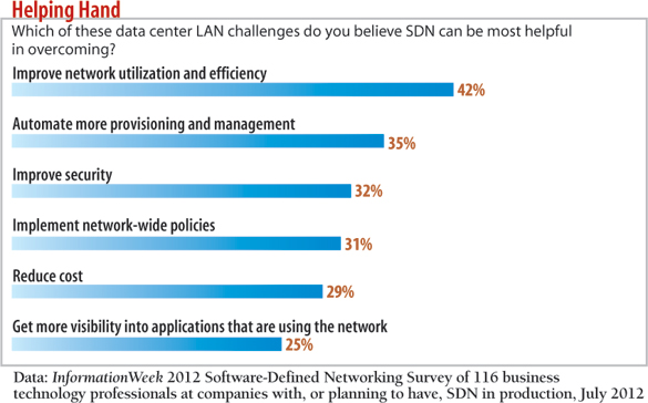 chart: Which of these data center LAN challenges do you believe SDN can be most helpful in overcoming?