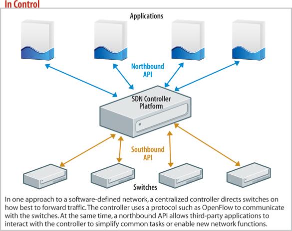 diagram: SDN controller platform