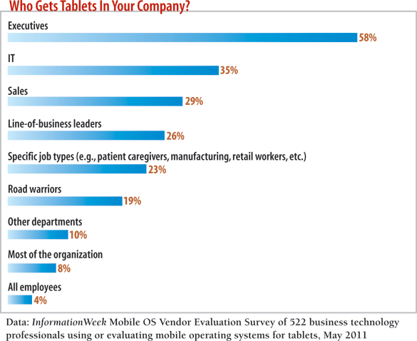 chart: Who gets tablets in your company?