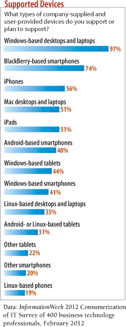 chart: What types of devices do support or plan to support?