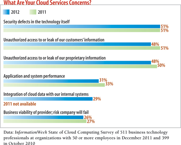 chart: what are your cloud services concerns?