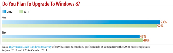 chart: Do you plan to upgrade to Windows 8?