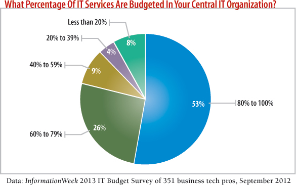 chart What percentage of IT services are budgeted in your central IT organization?