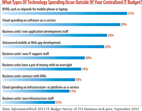 chart What types of technology spending occur outside of your centralized budget?