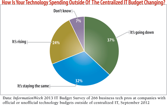 chart How is your technology spending outside of the centralized IT budget changing?