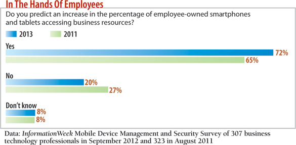 chart: Do you predict an increase in the percentage of employee-owned smartphones and tablets accessing business resources?