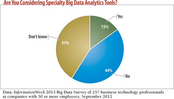 chart: What's your company's approach to data analysis?