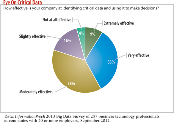 chart: How effective is your company at identifying critical data and using it to make decisions?