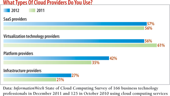 chart: What types of cloud providers do you use?