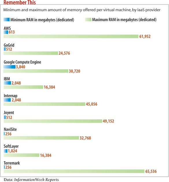 chart: Minimum and maximum amound of memory offered by per virtual machine?