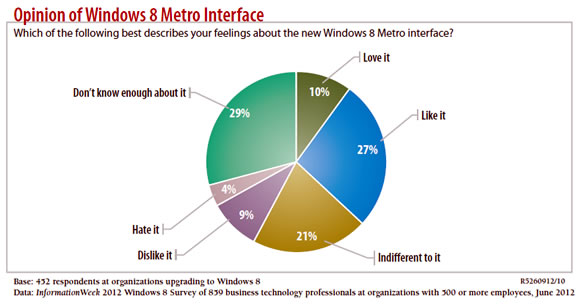 Opinion of Windows 8 Metro Interface
