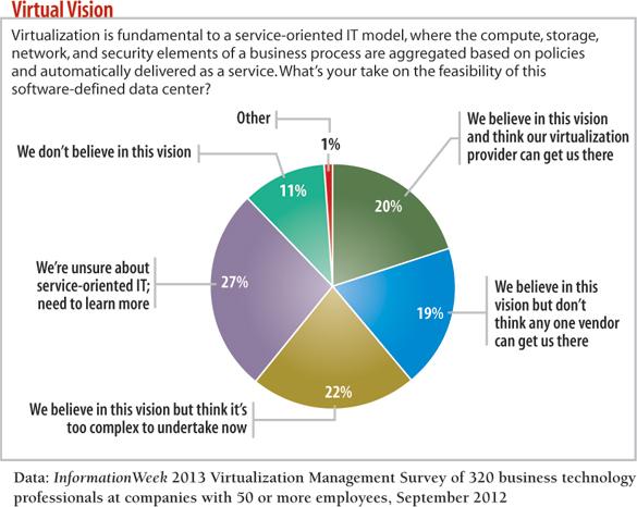 chart: Virtual Vision