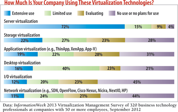 chart: How much is your company using these virtualization technologies?