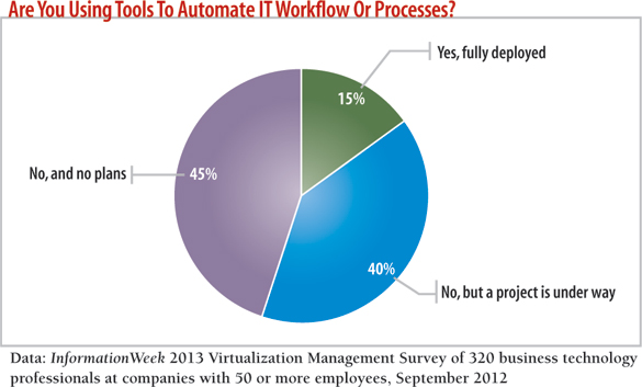 chart: are you using tools to automate IT workflow or processes?