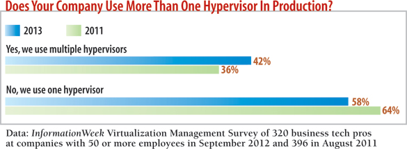 chart: Does your company use more than one hypervisor in production?