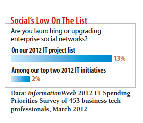 chart: Social's low on the list