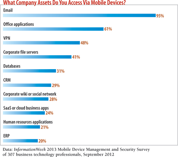 chart: What company assets do you access via mobile devices?