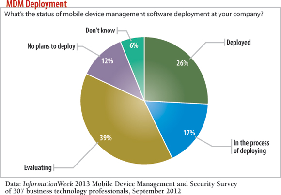 chart: What's the status ofmobile device management software deployment at your company?