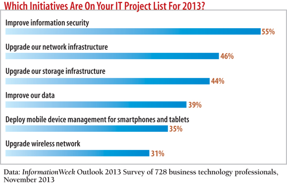 chart: Which initiatives are on your project IT list for 2013?