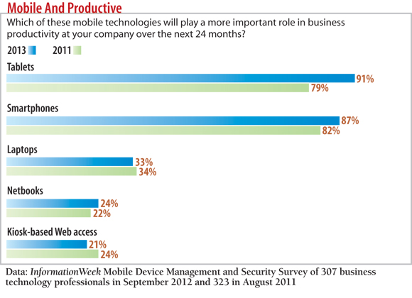 chart: Which of these technologies will play a more important role in business productivity at your company?