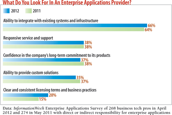 chart: What do you look for in an enterprise applications provider?