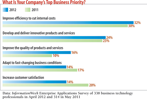 chart: What's your company's top business priority?