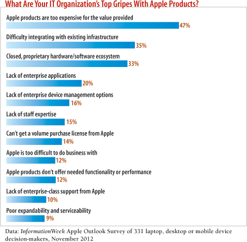 chart: What are your IT organization's top gripes with Apple products?