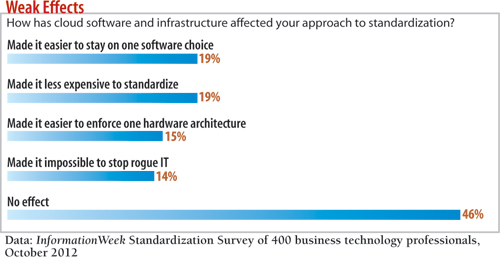 cart: how has cloud software and infrastructure affected your approach to standardization?
