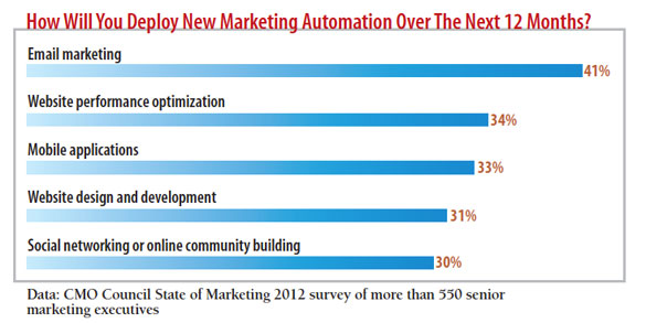 chart: How will you deploy new marketing automation over the next six months?