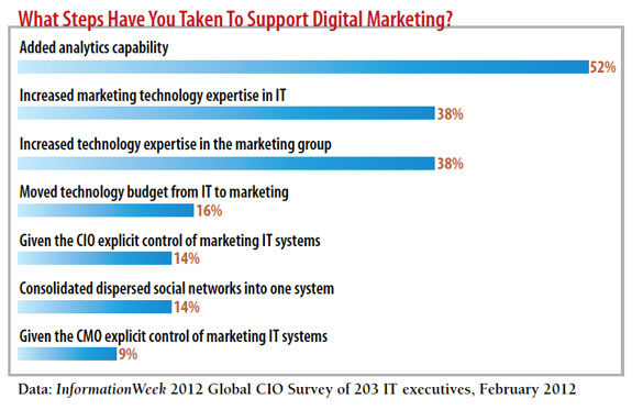 chart: What steps have you taken to support digital marketing?