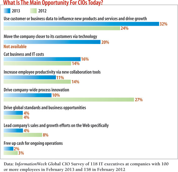 chart: What is the main opportunity for CIOs today?