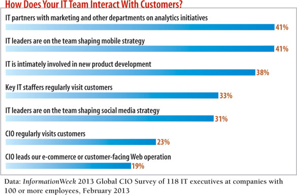 chart: How does your IT team interact with customers?