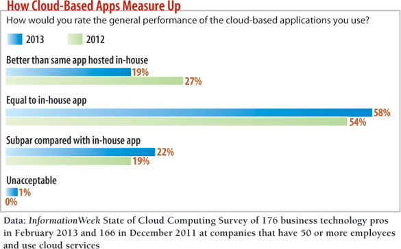 How Cloud-Based Apps Measure Up: chart