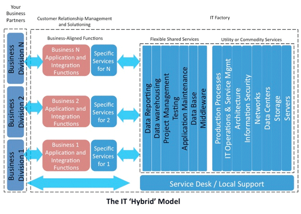 The IT Hybrid Model diagram